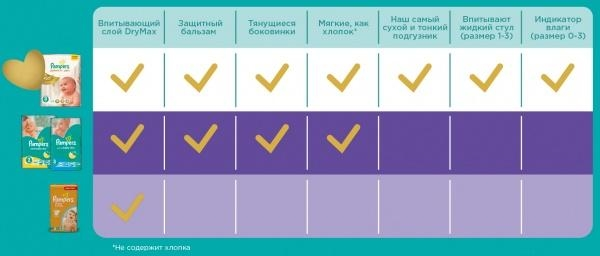 Подгузники Pampers Active Baby Midi 3 (4-9 кг) 22 шт. - Pampik - 9