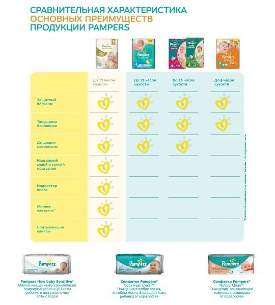 Подгузники Pampers Sleep&Play Midi 3 (4-9 кг) 16 шт.+Подарок (Pampers Premium Care Midi, 2 шт.) - Pampik - 3