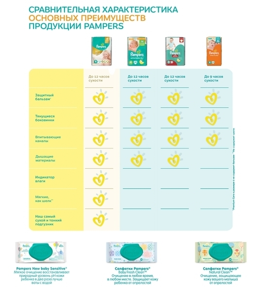 Подгузники Pampers Sleep&Play Midi 3 (4-9 кг) JUMBO PACK 78 шт. - Pampik - 7